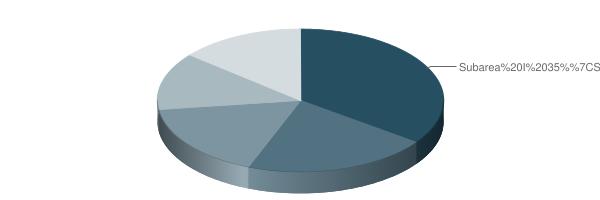 pie chart of subarea weighting, as described in the table below